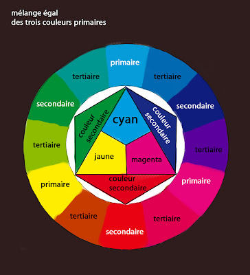 Janvier 2012 - Cercle chromatique couleur primaire ...