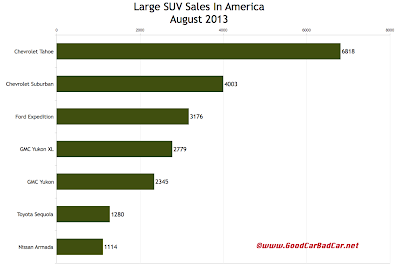 USA large SUV sales chart August 2013