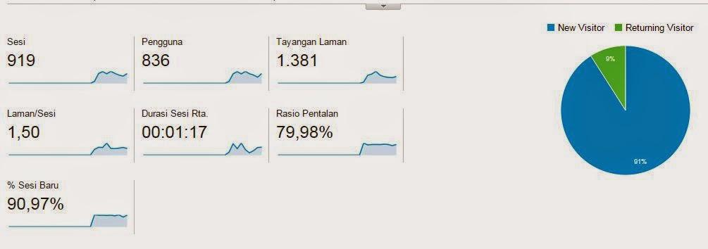 Istilah Menu Google Analytics, Pengertian dan Penjelasan
