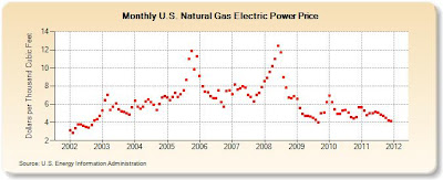 EIA chart of 2002-2012 natural gas price for electricity generation