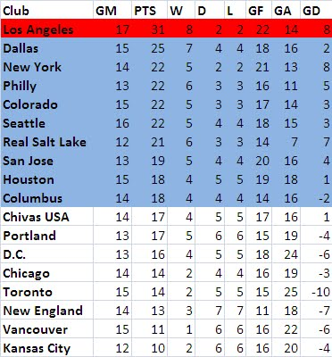 MLS Standings Single Table: June 14, 2011