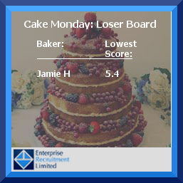 Cake Monday Loser Board