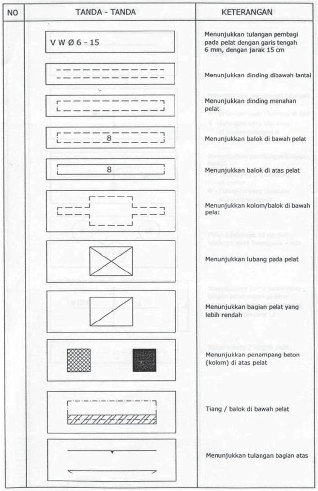 Tabel 10.2 Simbol Tanda-Tanda dan Keterangan dalam Konstruksi Beton