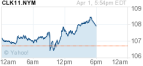 OIL Prices soar...Highest March Price on record!!