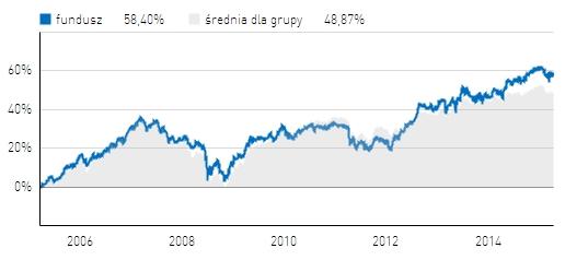 Skarbiec III Filar na tle średniej dla funduszy stabilnego wzrostu