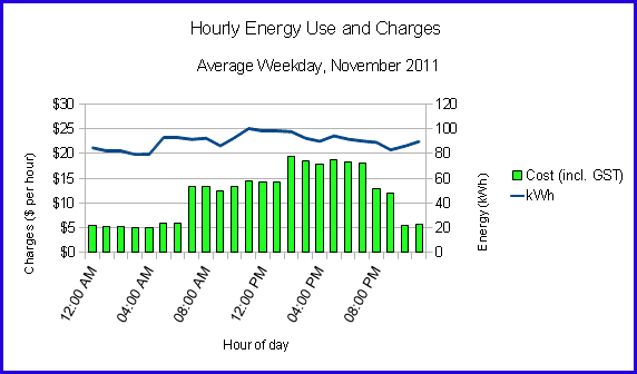 Hourly Energy Use and Hourly Energy Cost