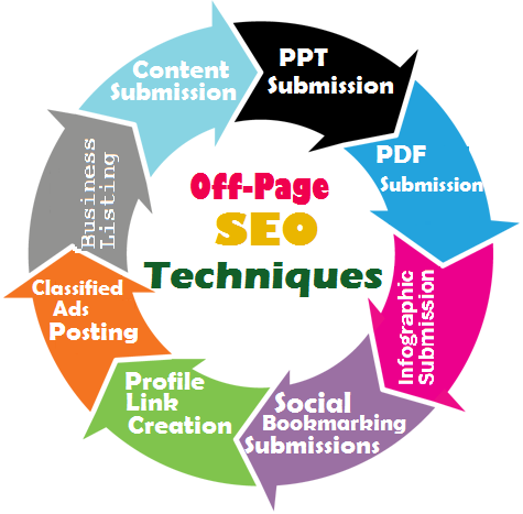 benefits of off-page SEO