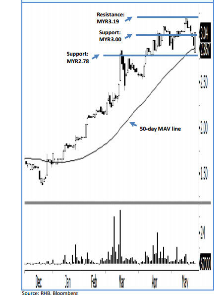ulicorp stock analysis chart