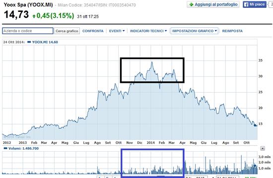 grafico andamento Borsa