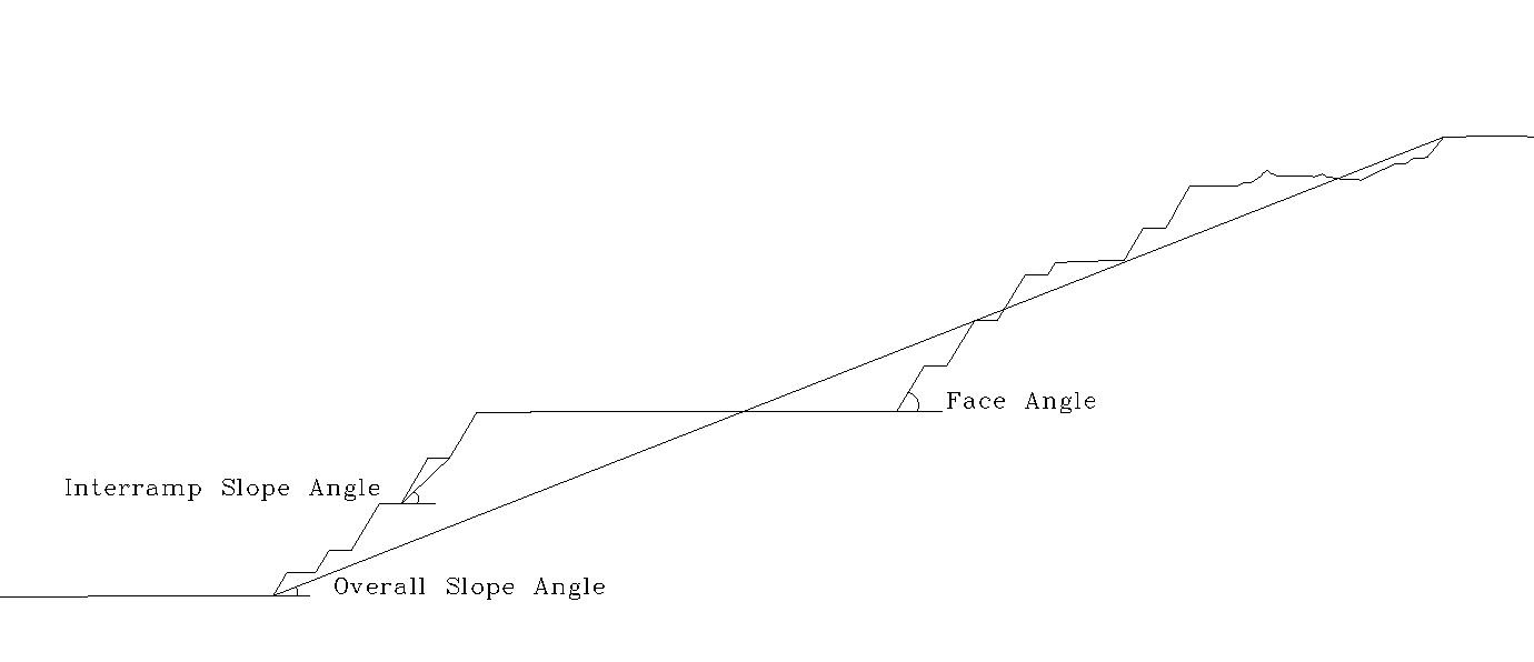 overall slope angle vs interramp slope angle revisited