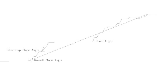 overall slope angle, interramp slope angle, face angle