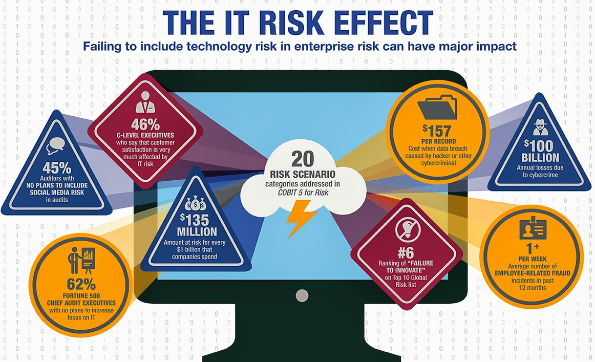 impact of security risks on e commerce information technology essay Information technology has impacted the economy in a number of ways the most noticeable changes involve e-commerce, marketing tactics, facilitation of globalization, job insecurity, and job design.