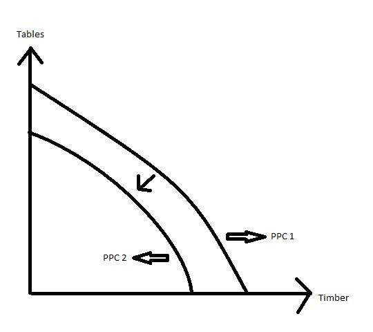 economics ppc essay The cambridge igcse economics syllabus develops an understanding of economic terminology and principles and of basic economic theory.