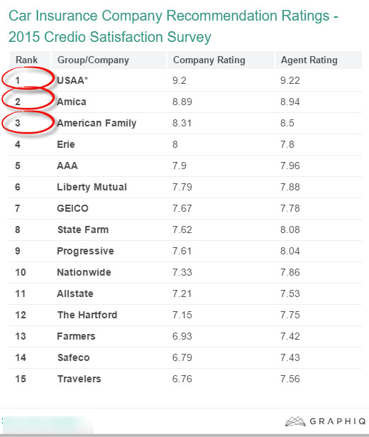 """Car Insurance Industry Market Share - 2015 Credio Satisfaction Survey"""