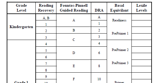 which book and why using book bands and book levels for guided reading in key stage 1