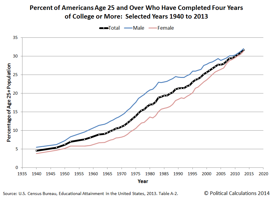 Percent of Americans Age 25+ with Four or More Years of College Education, 1940-2013
