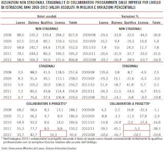 ASSUNZIONI DIPLOMATI 2013: PROSPETTIVE POST-DIPLOMA
