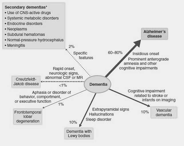 medical addicts  differential diagnosis of dementia