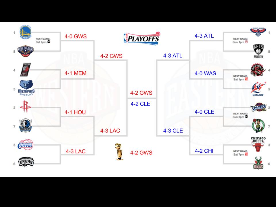 basketball playoffs 2019