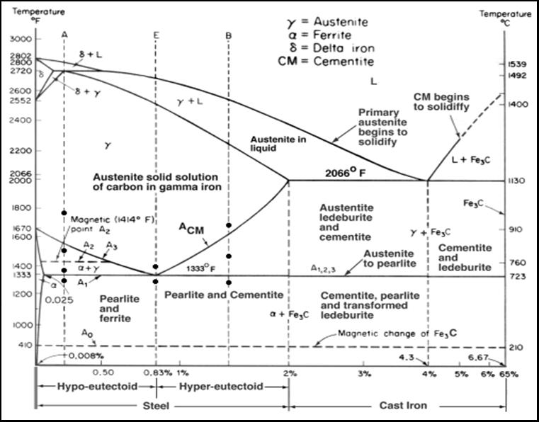 Diagram fasa baja karbon teknology world fasa fasa yang ada di diagram fasa dapat dijelaskan sebagai berikut ccuart Gallery