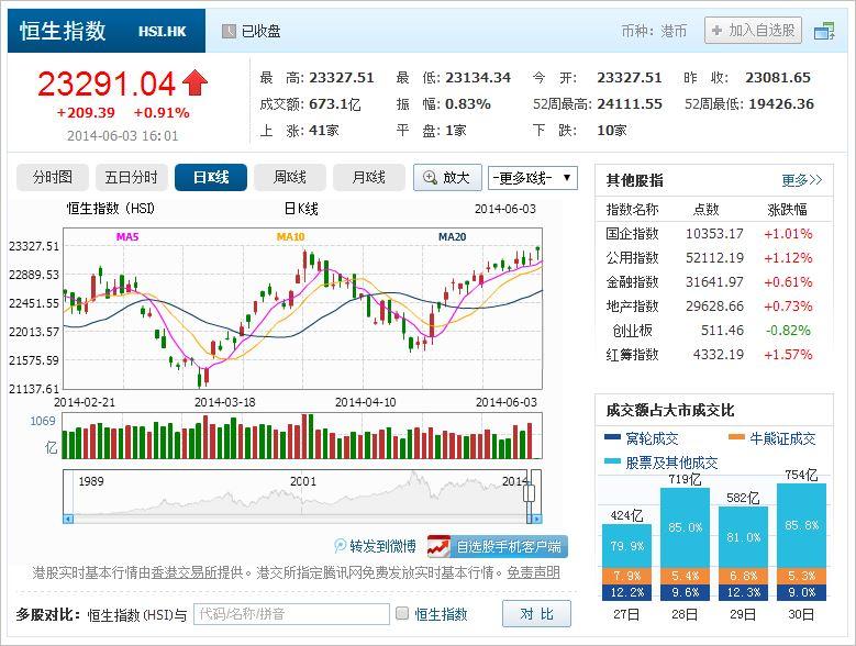 中国株コバンザメ投資 香港ハンセン指数20140603