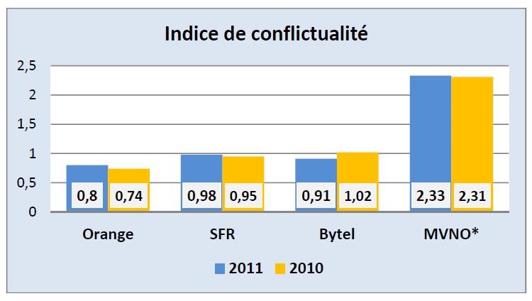 AFUTT 2011 - Indice de confluctualité par opérateur