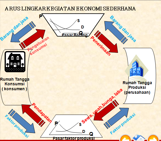 Circular flow diagram dzkwaan priaji circular flow diagram ccuart Gallery