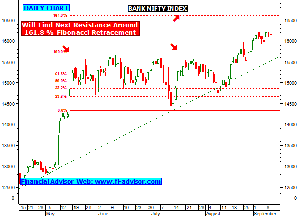 NiftyTrader: India Stock Market Technical Analysis - Apps ...