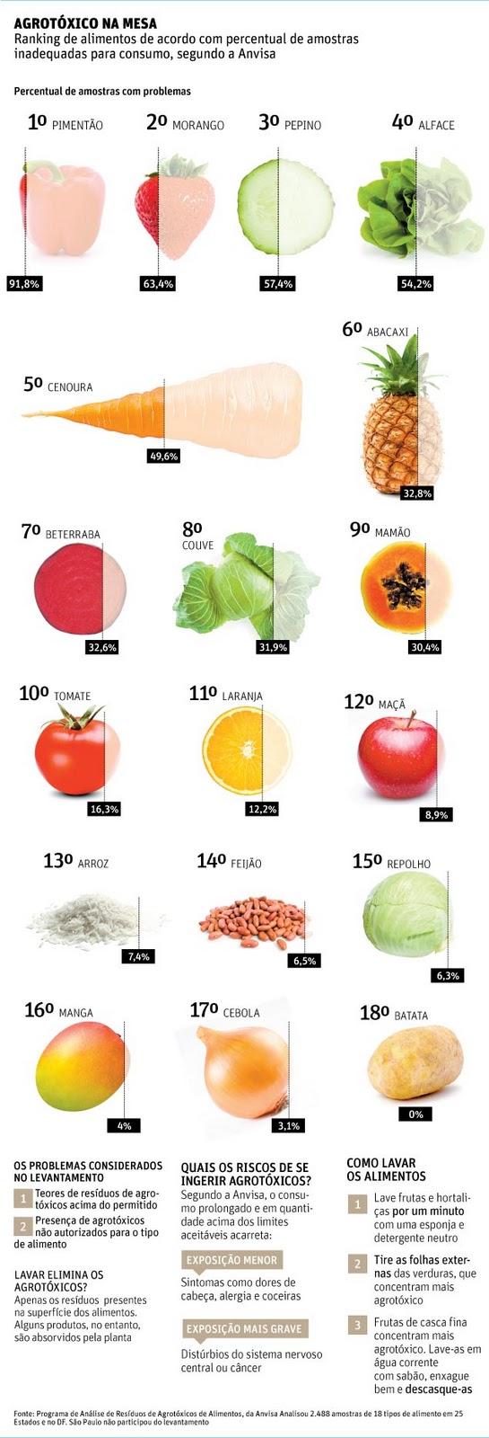Agrotóxico na mesa