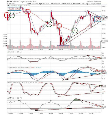 SPX 30 Minute Chart 8 and 34 MA Cross Sideways Symmetrical Triangle Inverted H&S