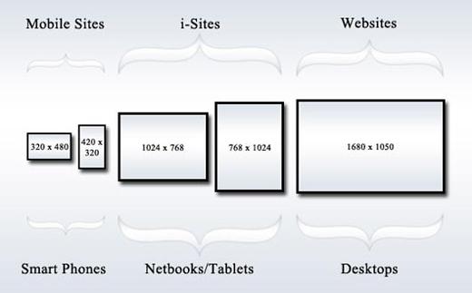 responsive-design-sizes