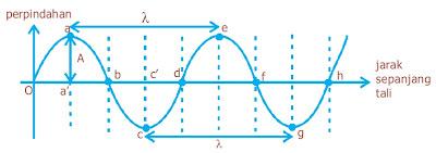 Grafik simpangan terhadap kedudukan