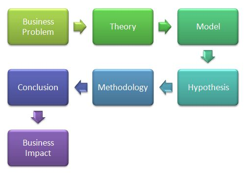 thesis berkaitan 1- berapa banyakah latihan yang diperlukan untuk mecapai kecekapan didalam menyelesaikan masalah berkaitan operasi penambahan dan.