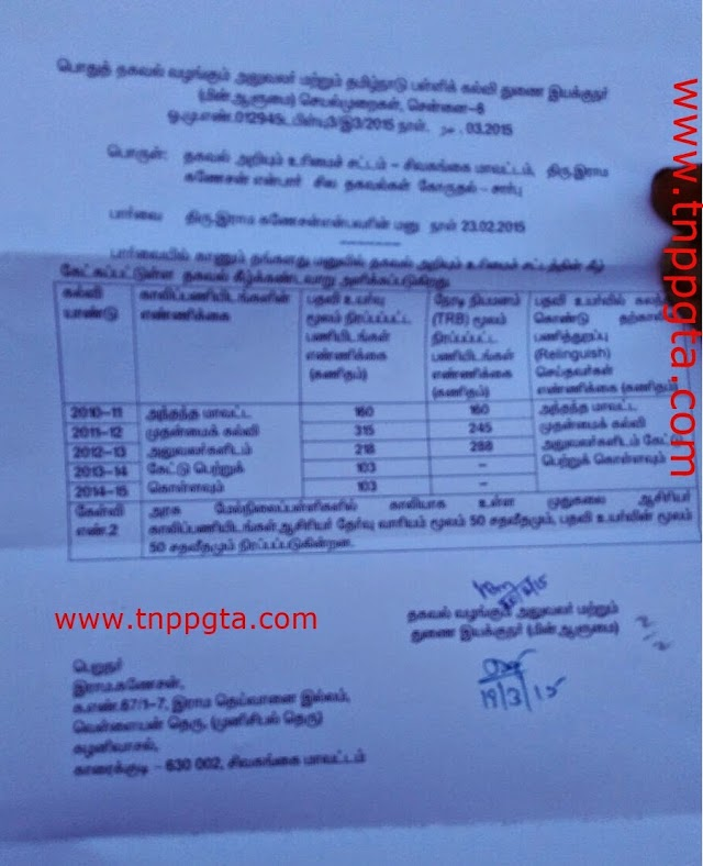 RTI -NEWS RATIO BETWEEN DIRECT APPOINTMENT AND PROMOTION IN PG POST FOR MATHS SUBJECT