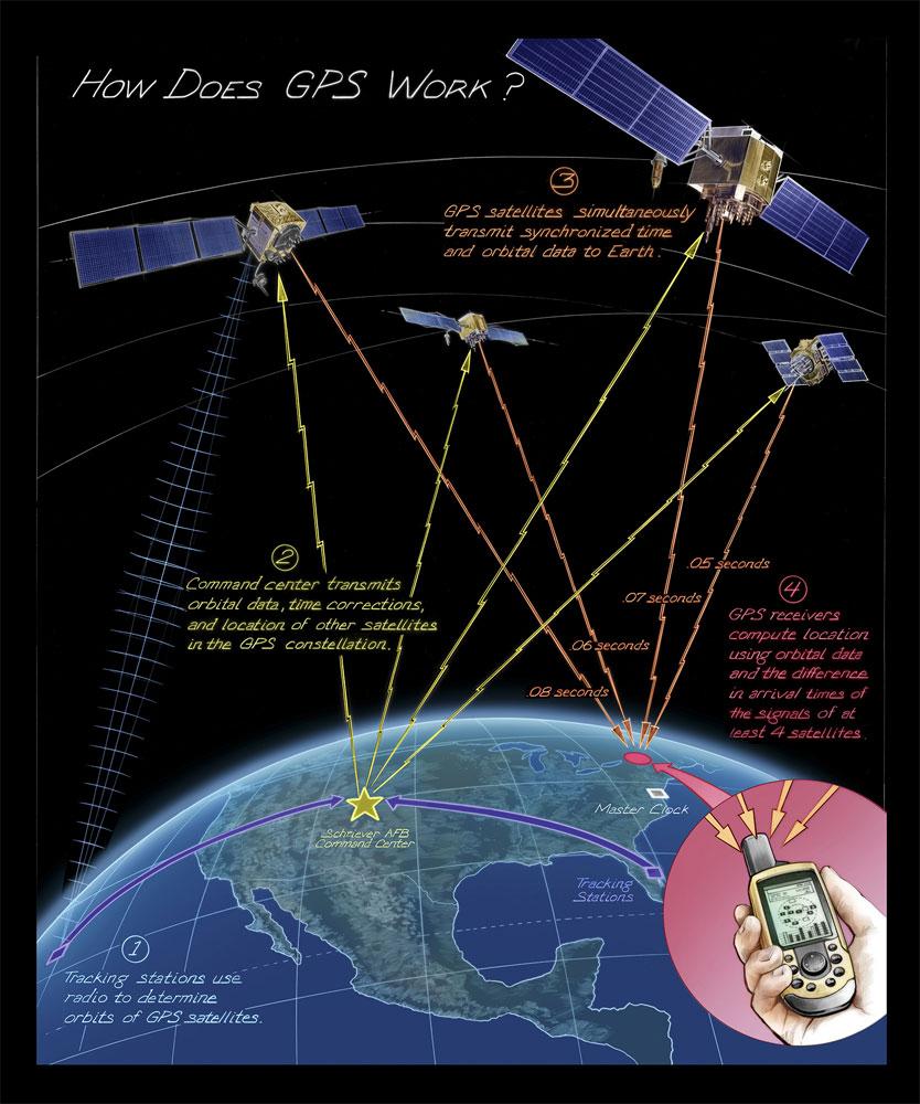 GPS - Sposób określania pozycji.