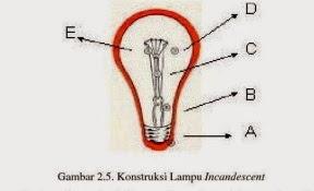 konstruksi lampu pijar