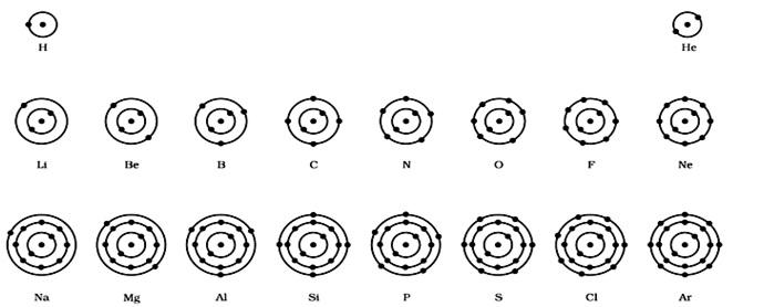 20 elements bohr diagram for