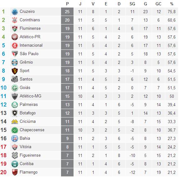 Classificação Campeonato Brasileiro Serie A  2014 /11° Rodada