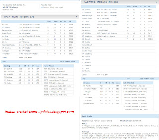 MPCA-V-Railways-Inter-State-One-Day-League-2012-13-Scorecard