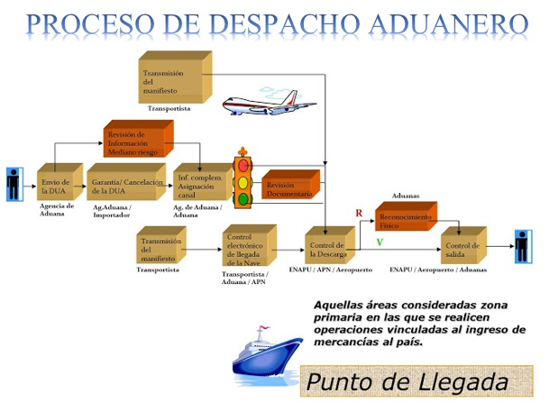 Proceso-de-despacho-aduanero