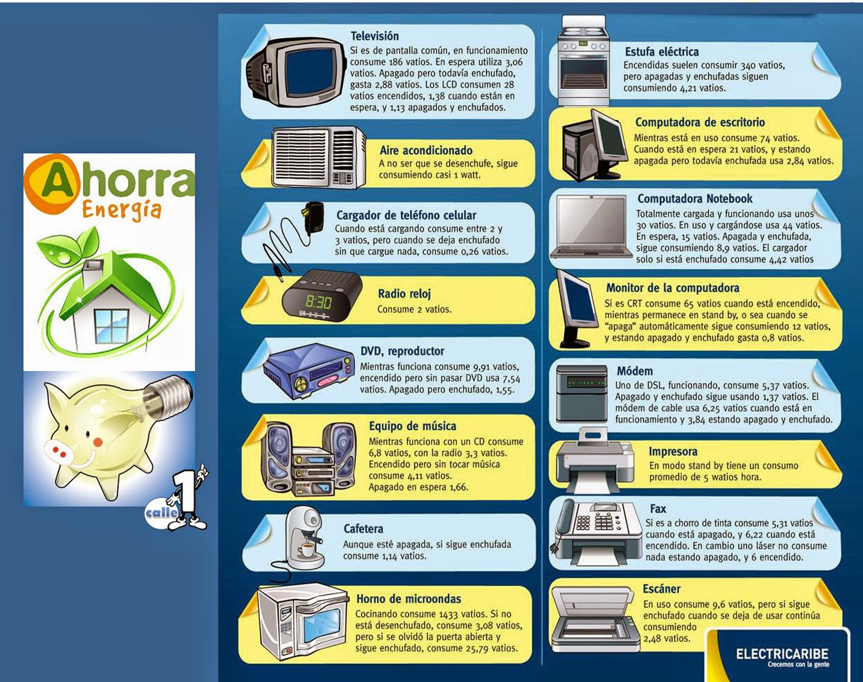 Las gardenias calle 1 consumo de energ a de electrodomesticos - Lo ultimo en electrodomesticos ...
