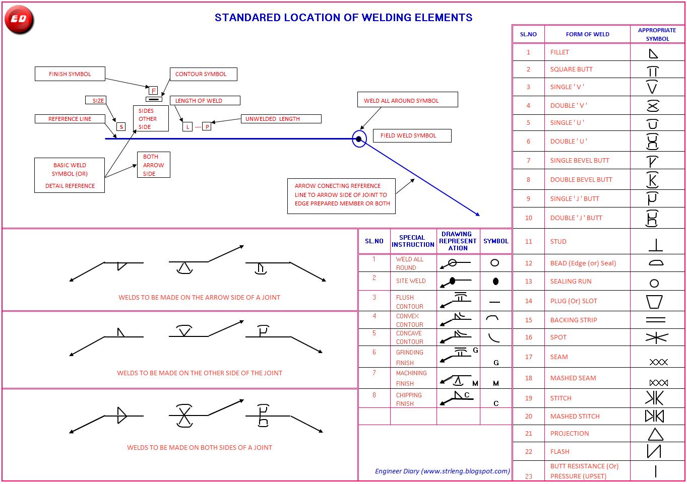 Download welding symbols bordersunlike download welding symbols biocorpaavc Images