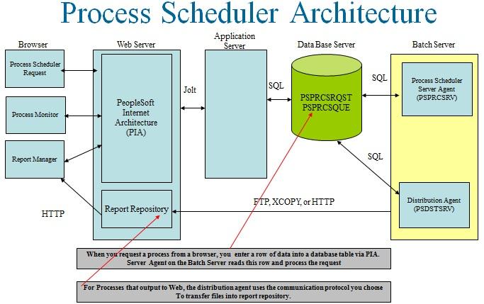 scheduler database architecture