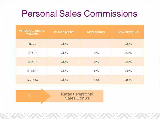 GLOW Girls : Jamberry Nails Compensation Plan: 04 - Lead Consultant