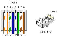 rj45 pin 1