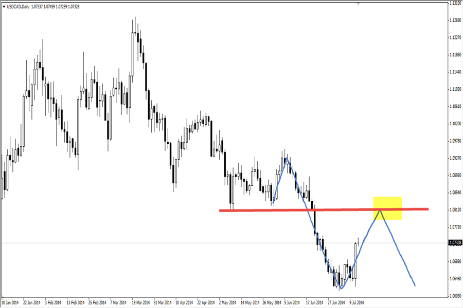 usd/cad price action