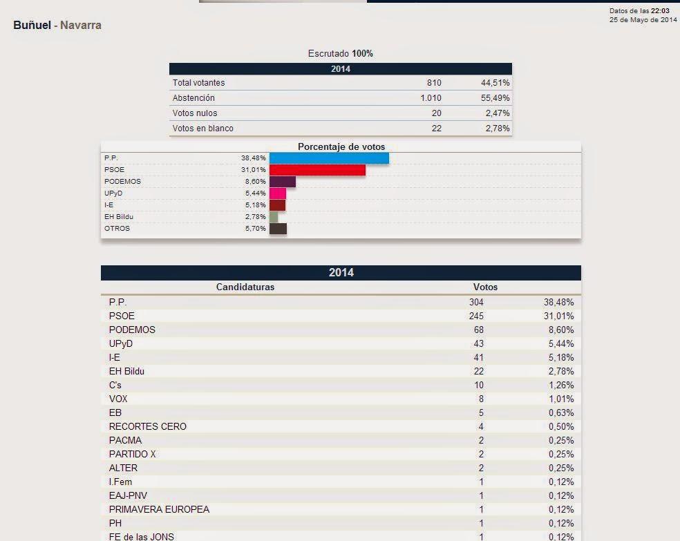 Resultados provisionales Elecciones Europeas  2014 en Buñuel