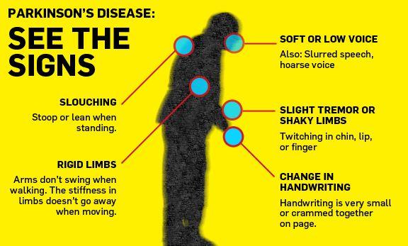 Signs Parkinson's disease |Genetic Engineering Info