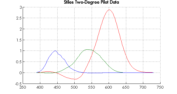 Stiles Two-Degree Pilot Data