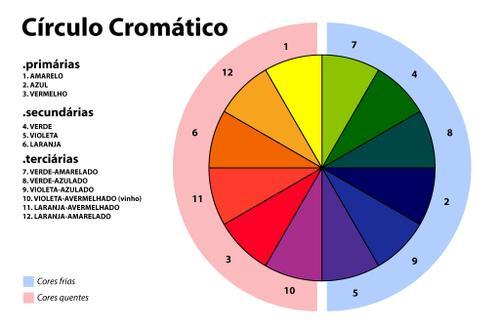 Espa o educar monocromia isocromia e policromia disco e - Circulo cromatico 12 colores ...